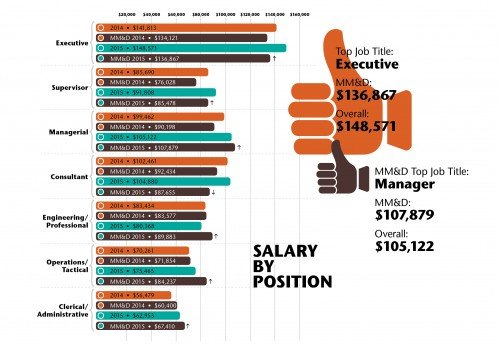 salary by position