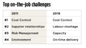 top on the job challenges